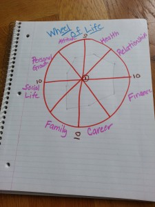 Wheel of Life productivity tools