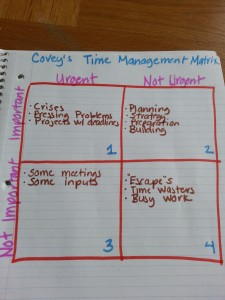 time management matrix productivity tools